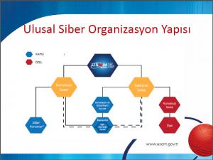 Ulusal Siber Olaylara Müdahale Merkezi