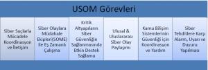 USOM Görevleri